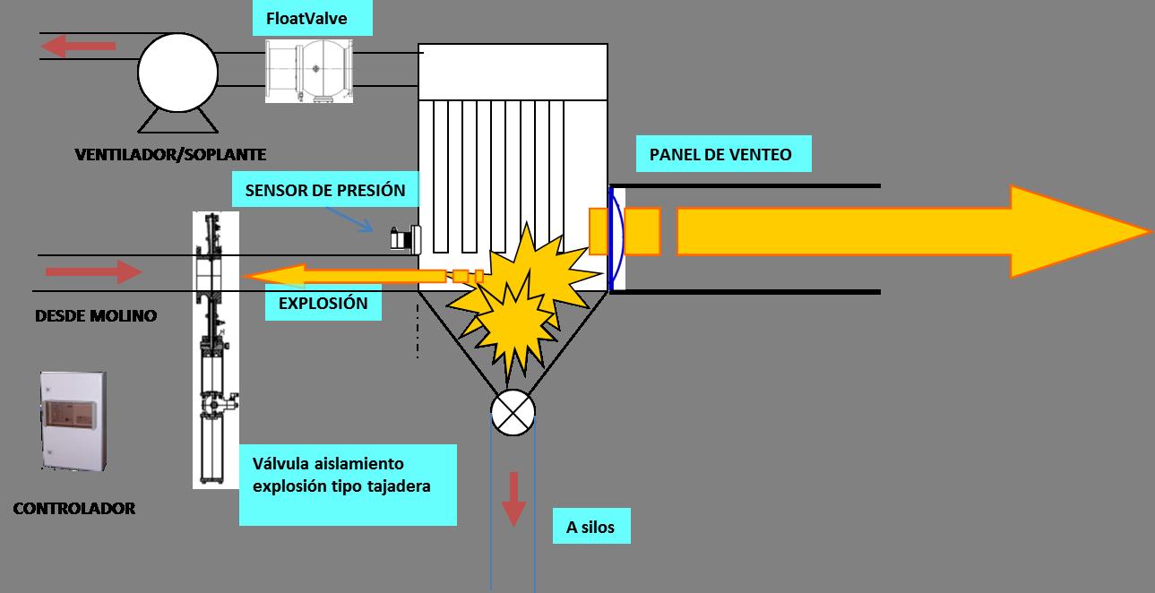Protección de un filtro frente a explosión en el molino